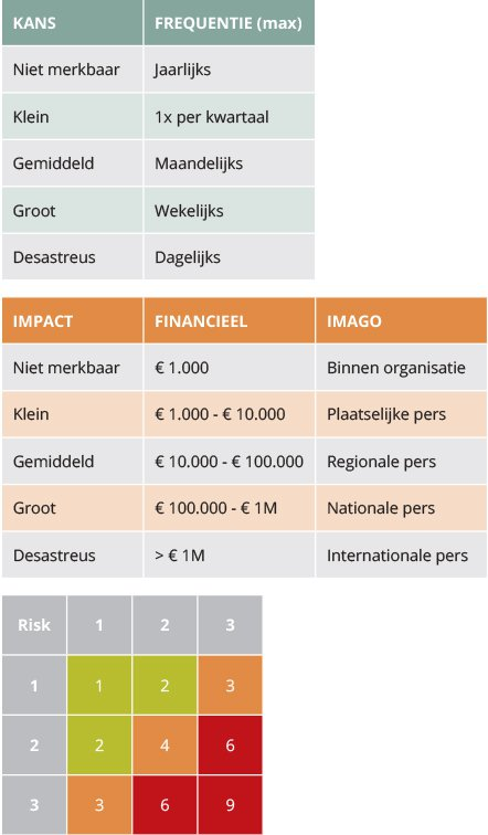 Risk Assessment tabellen