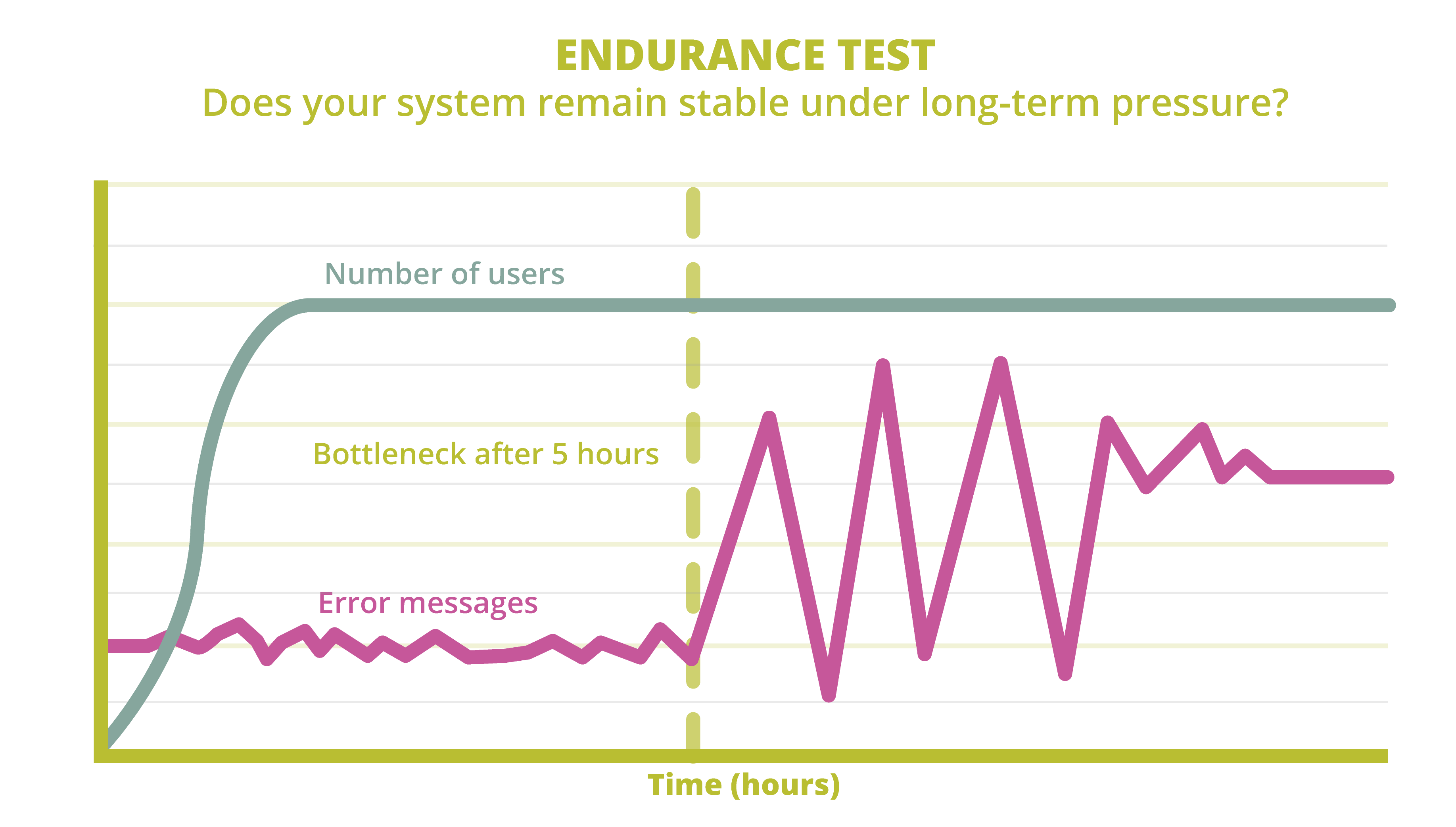 Performance endurance test