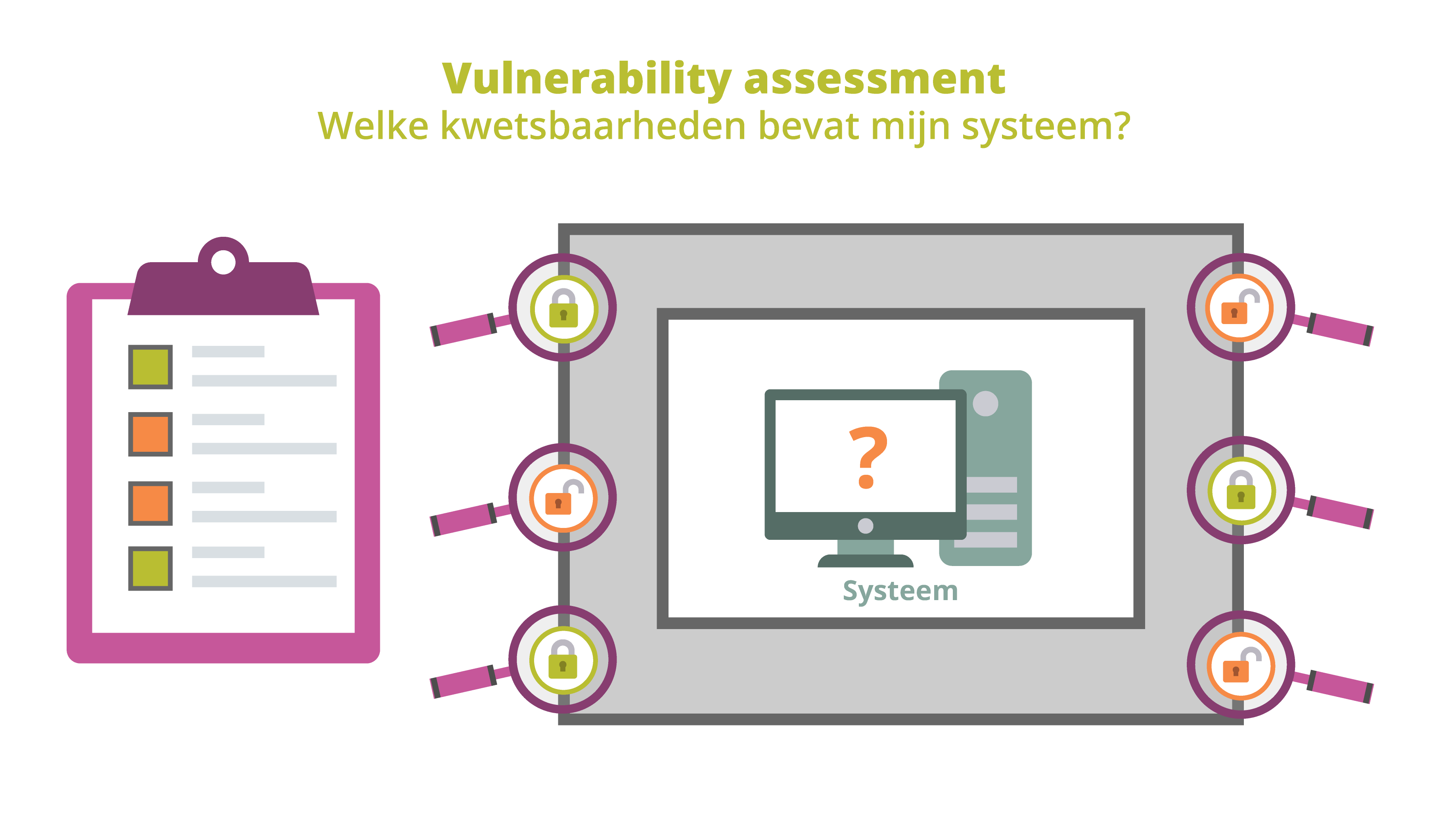 security tests Vulnerability assessment